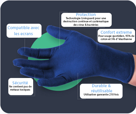 schéma gants virucides